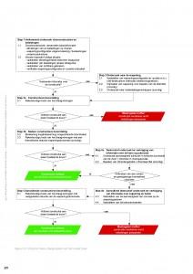 stappenplan CUR 248